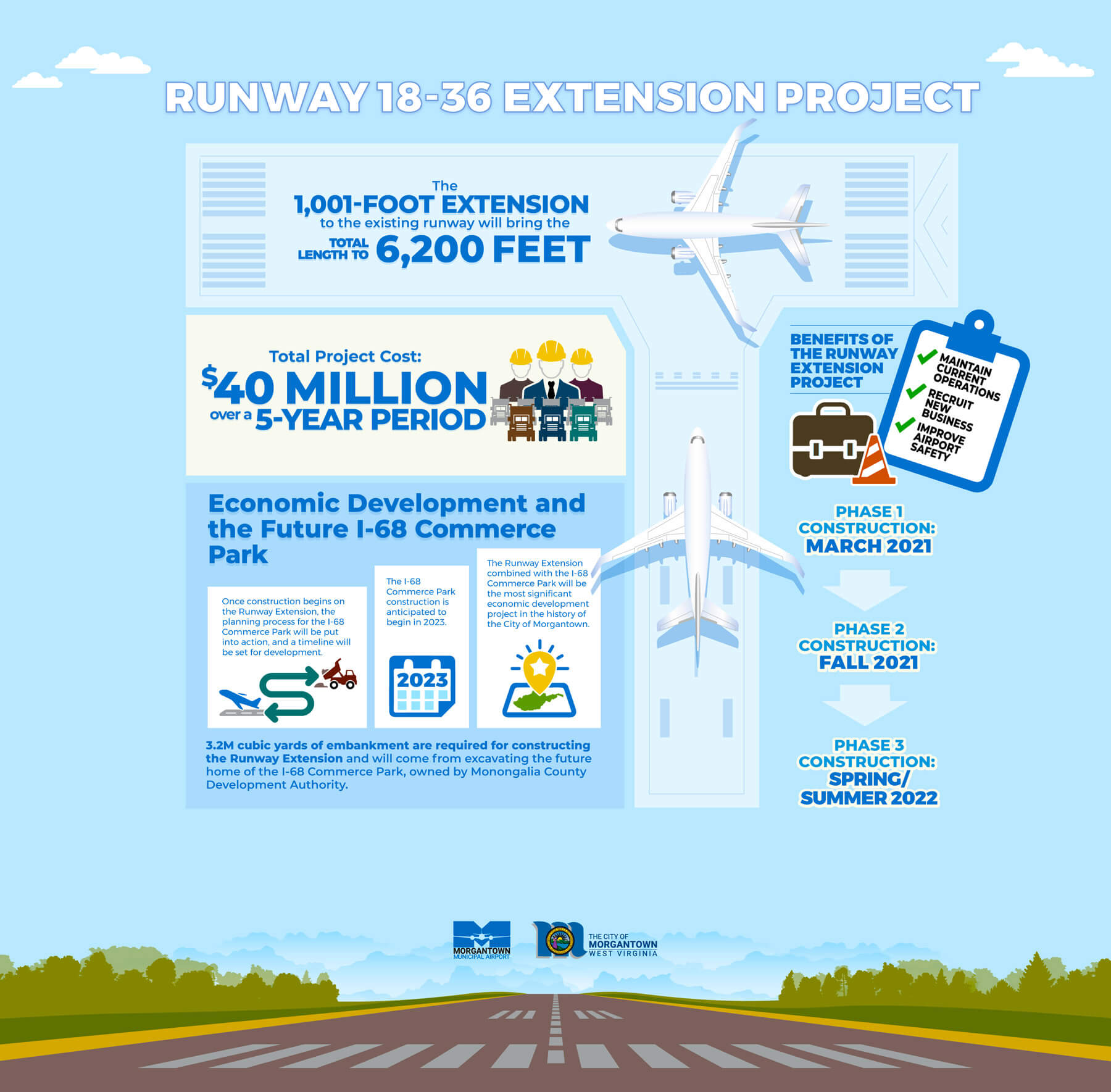 Morgantown Municipal Airport Runway 18-36 Extension Project Infographic